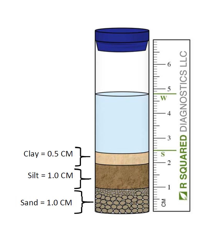 Depth of each separate layer as depicted in illustration; i.e. Clay = 0.5 cm, Silt = 1.0 cm and Sand = 1.0 cm.