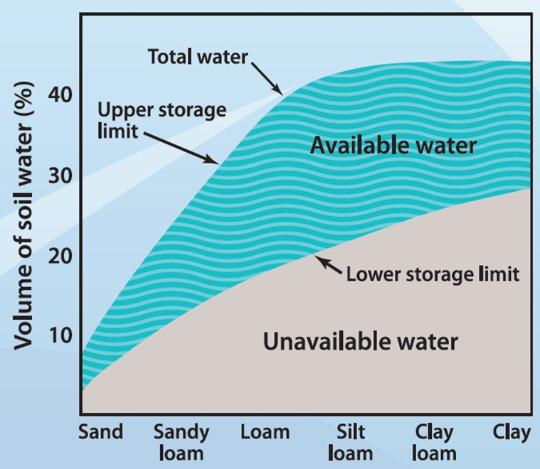 Cassel,1983,Kramer, 1983:Amounts are expressed as percentages of soil volume and centimeters of water per centimeter of soil