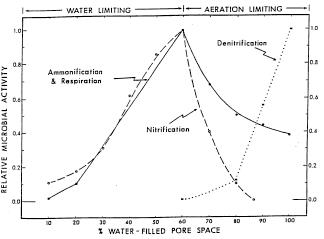 Figure 2.  Relative aerobic (respiration, ammonification, nitrification) and anaerobic microbial activity (denitrification) as related to soil WFPS   Linn, D. M. and Doran, J.W. 1984   and   Parkin, T.B   et al., 1996  .