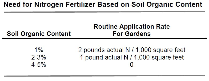 Whiting, D.  et al. CMG GardenNotes #213. 2015. Managing Soil Tilth, Texture, Structure and Pore Space.   Colorado State Extension Program.