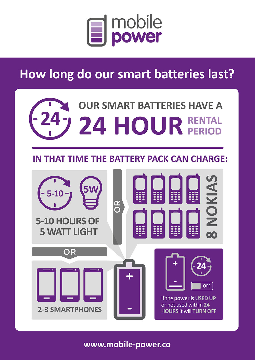 mobile power infographic