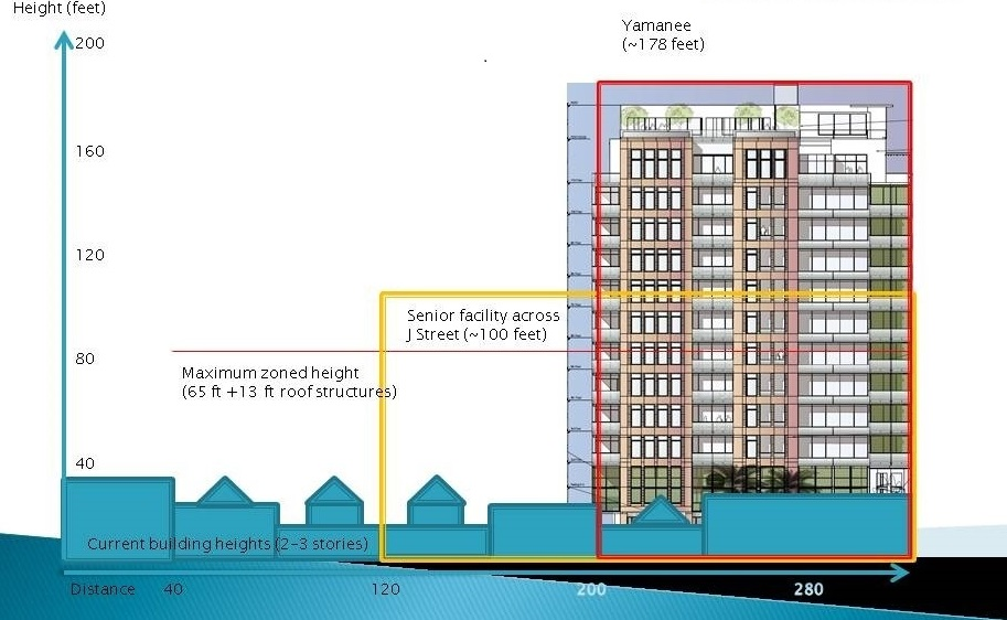 Please note the existing senior facility across the street is an existing non-conforming use per current zoning code