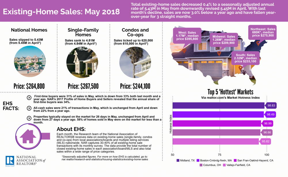 Download Existing-Home Sales: May 2018 Image    Article: Existing-Home Sales Backpedal, Decrease 0.4 Percent in May