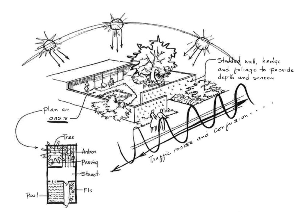 Illustrations from Landscape Architecture: The Shaping of Man's Natural Environment by John Ormsbee Simonds.