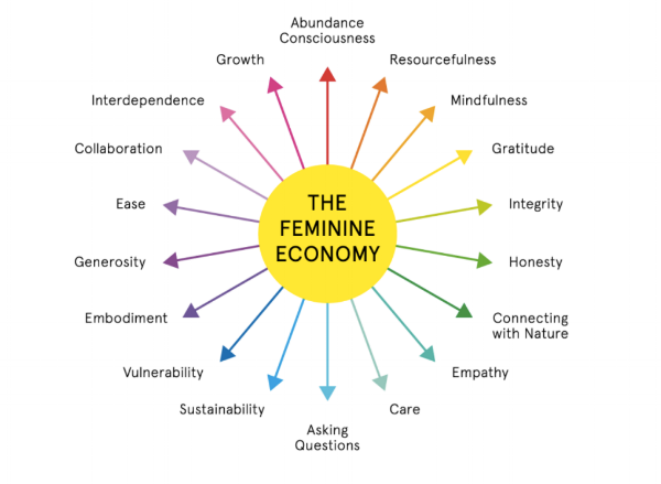"Slides from ""The Feminine Economy"" presentation by Jennifer Armbrust at Creative Mornings"