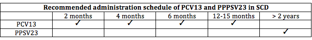 Sickle Cell Disease Vaccination Schedule