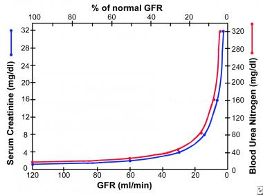 See that extreme curve? Log that away!  (Image)