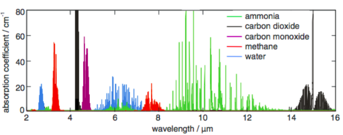 Absorption spectra for five gases in the mid-infrared region of he spectrum illustrate the fingerprint nature of the IR spectrum where different compounds can readily be distinguished by detecting one of a limited number of wavelengths