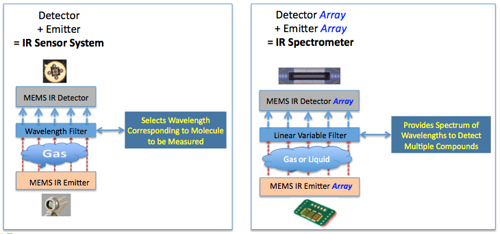 IR sensor platform:  The same core MEMS technology can be applied to design gas detectors or full-spectrum analyzers (spectrometers)