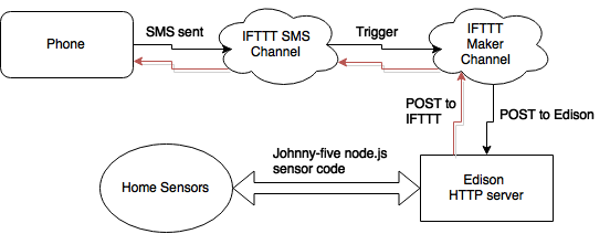 IFTTT and Edison, Part 2: Twilio and Texting Your House — Martin
