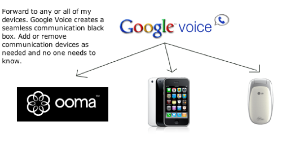 My Communications Infrastructure is led by Google Voice (with