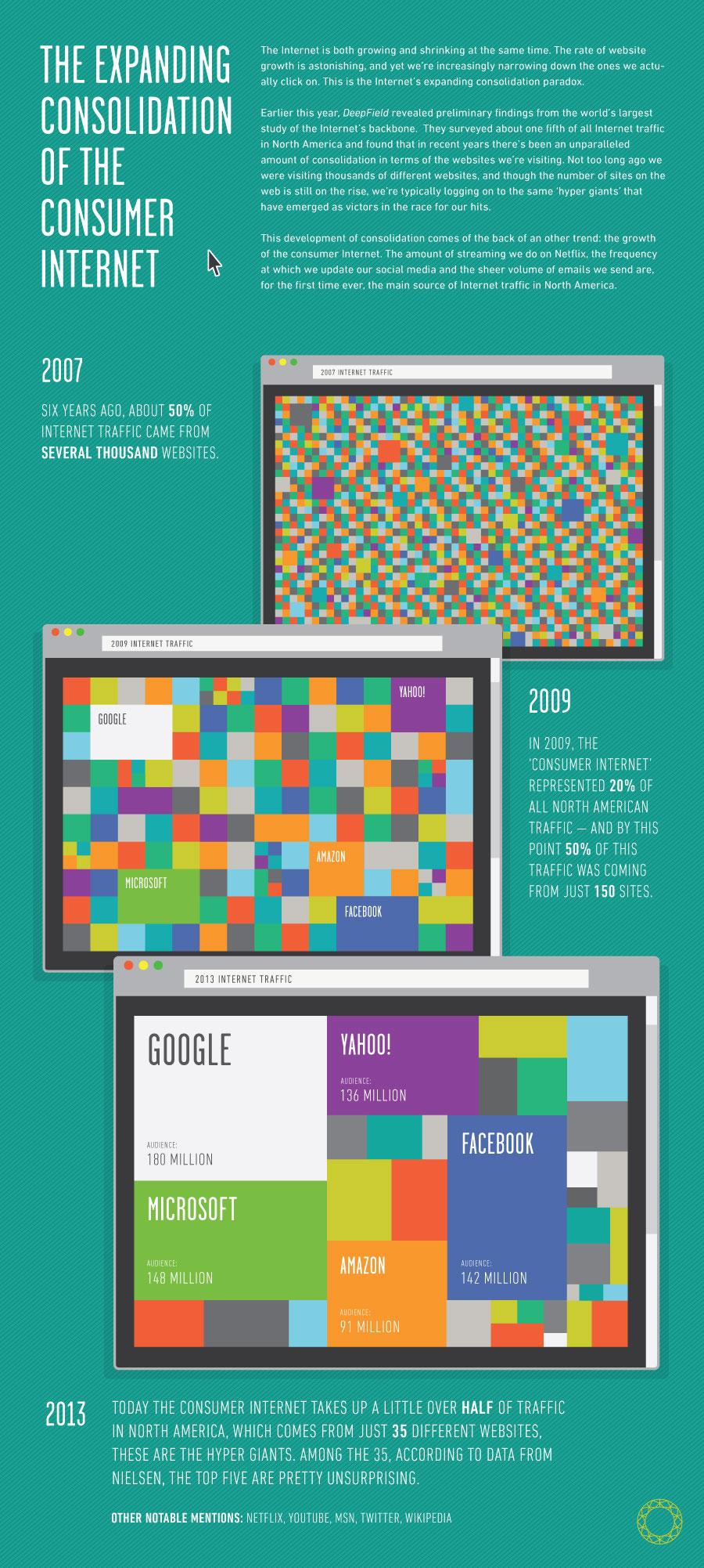 130624_consumer-internet3.jpg