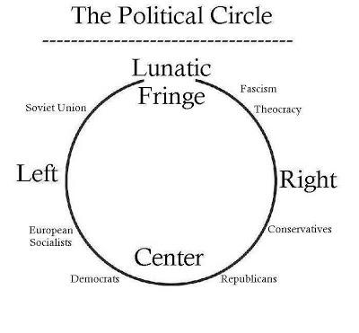The Political Circle.jpg