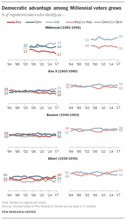 Pew graphic on age demographics.