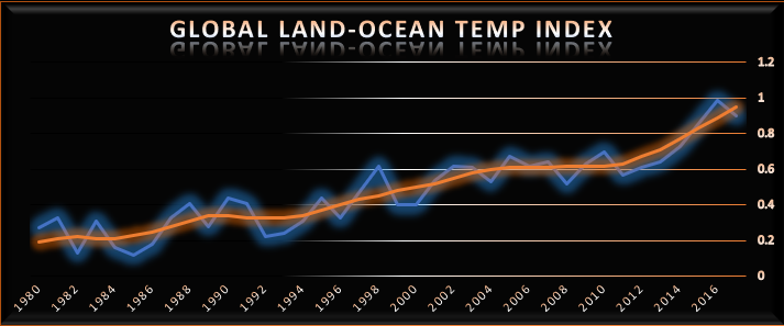 (Source: Data downloaded from  https://climate.nasa.gov/vital-signs/global-temperature/ )