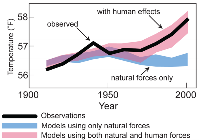 (source: SIO 40 2018 Lecture 16, slide 15. Life and Climate on Earth, Kathy Barbeau)