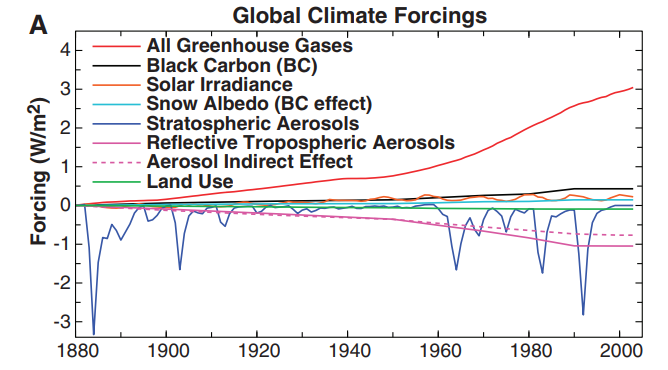 Climate Forcings.png