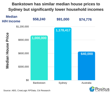 bankstown median to income-wbg-size test 371.png