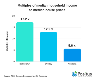 median household income to median house price -wbg - size 371.png
