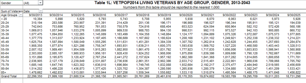 Source: www.va.gov/vetdata, excel spreadsheet titled: 1L_vetpop2014.xls