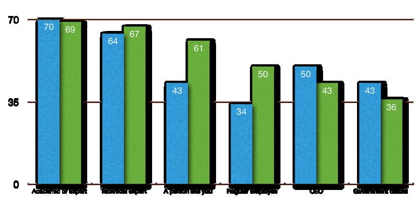 Edelman+graph.png