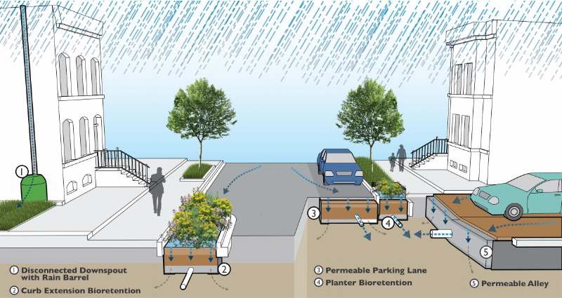 Source: https://www.dcwater.com/green-infrastructure