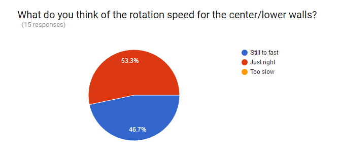 Here is some of the feedback on the speed of the rotating walls after there implemntation.