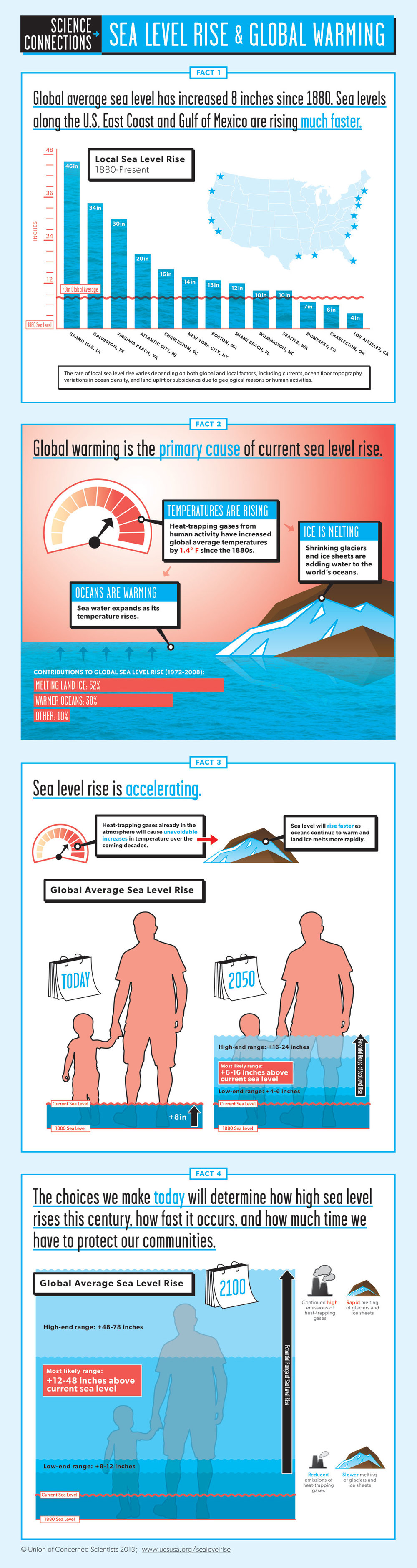 Sea-Level-Rise-and-Global-Warming-Infographic-All-Facts_Full-Size