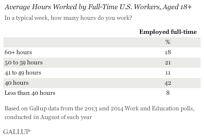 Gallup Poll - Avg Hours Worked