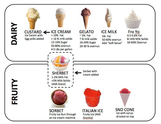 fk-frozen-custard-frozen-dessert-decoder