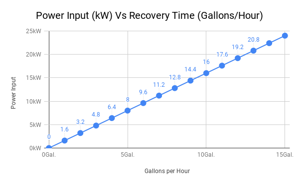 Power Input (kW) Vs Recovery Time (Gallons%2FHour).png