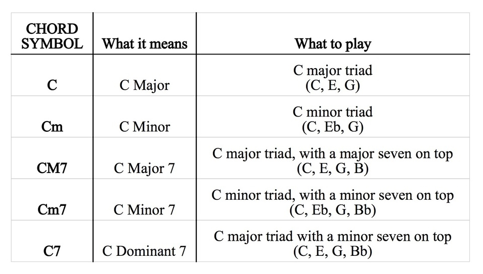 The Theory Of Musicality Chords 101 Coty Cockrell