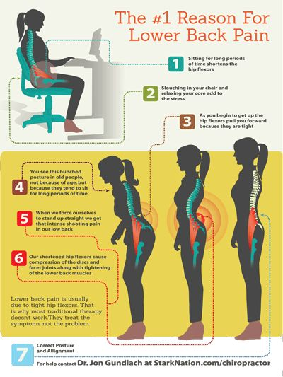Click this picture for more info on tight hip flexors