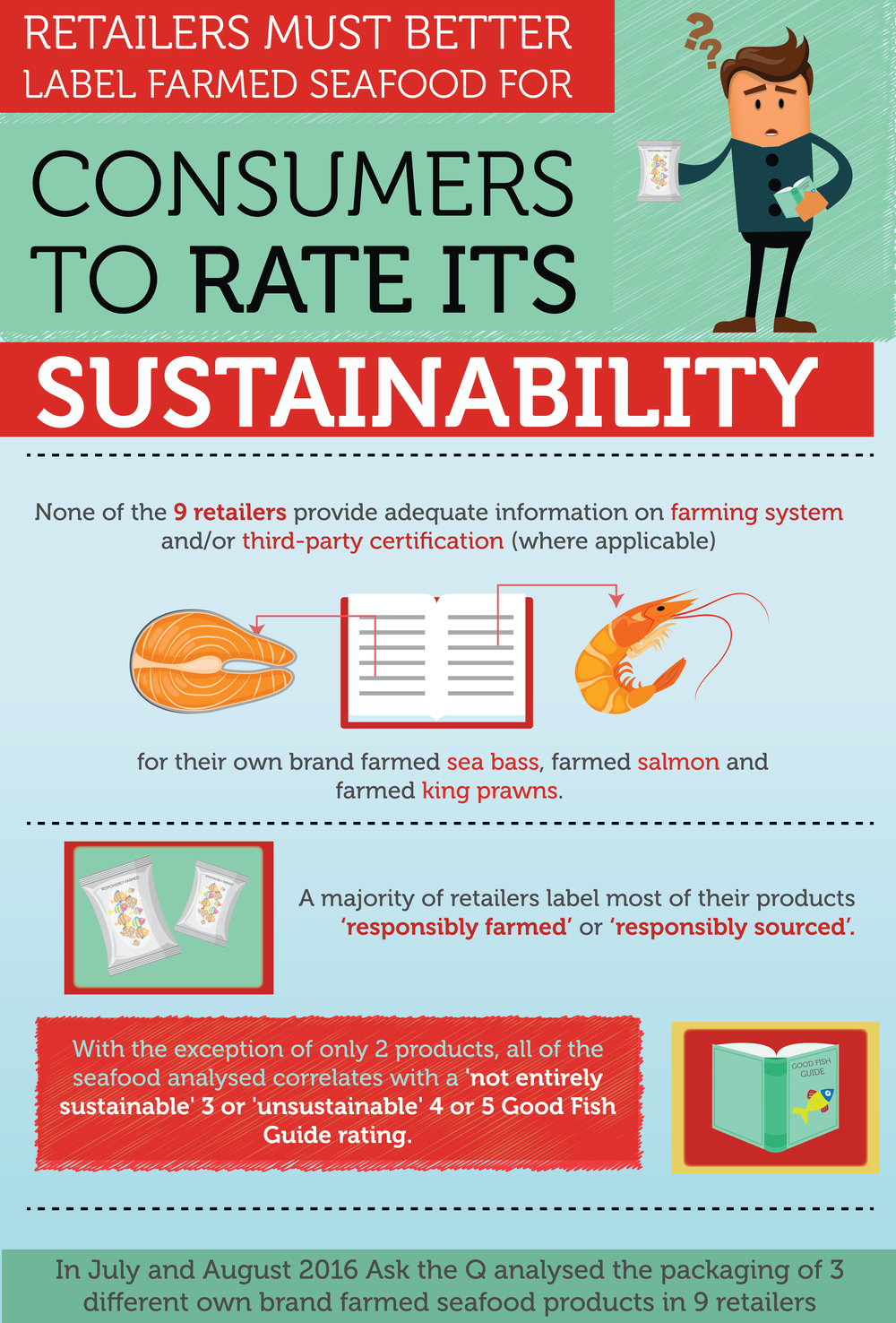 Sustainable seafood asktheq retailers must better label farmed seafood for consumers to rate its sustainability 1betcityfo Choice Image