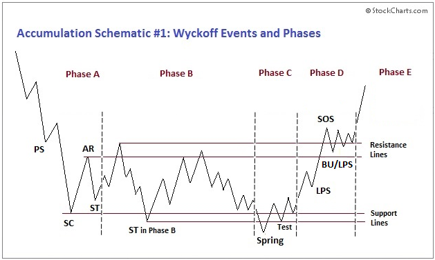 Wyckoff Accumulation Schematic