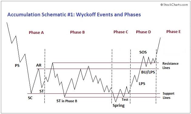 Wyckoff Accumulation Schematic