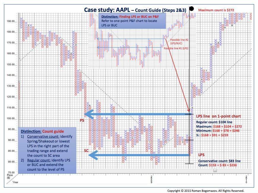 Wyckoff P&F Chart