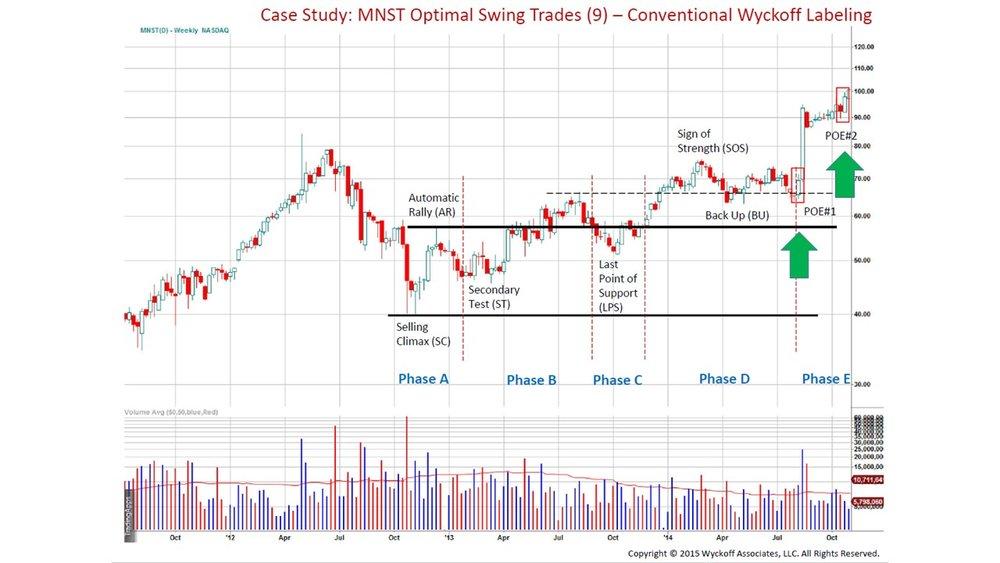 Wyckoff Swing Trading