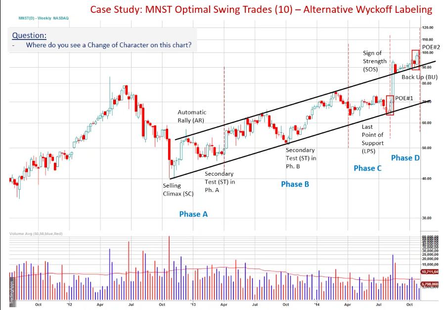 MNST Swing Trade Case Study