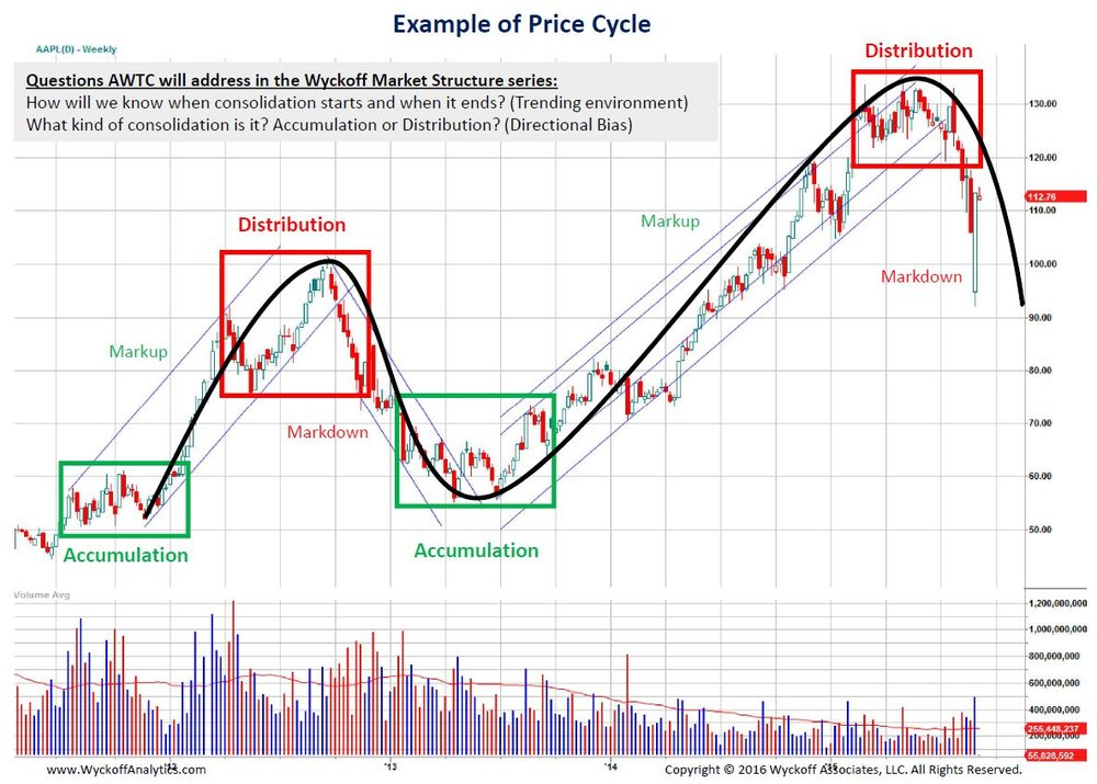Wyckoff Price Cycle Example