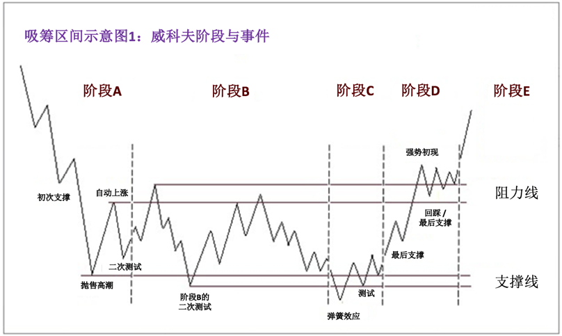 Chinese Accumulation Schematic 1.png