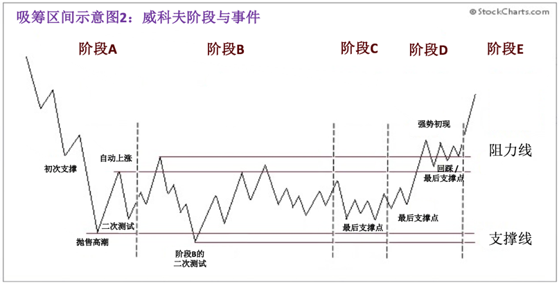 Chinese Accumulation Schematic 2.png