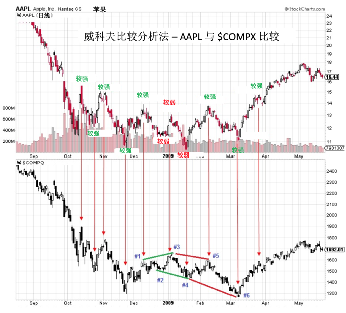 Chinese AAPL vs COMPQX.png