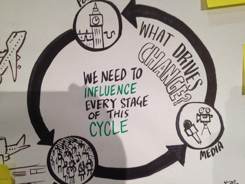 Green Economy scribing graphic facilitation live drawing