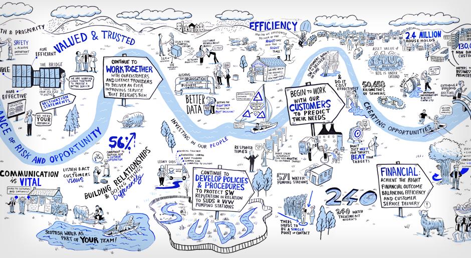 Scottish Water scribing graphic facilitation live drawing