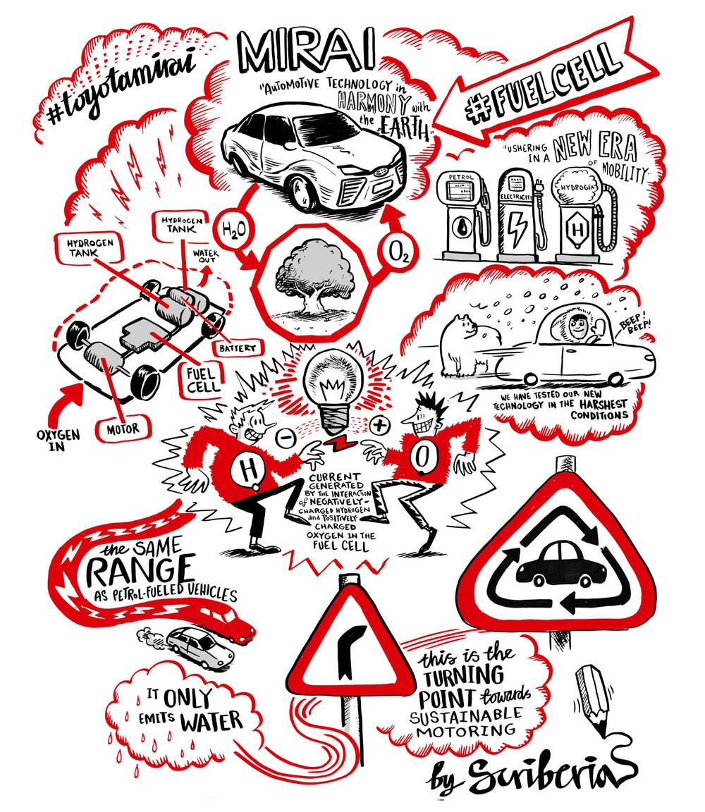 Toyota scriberia scribing graphic facilitation live drawing