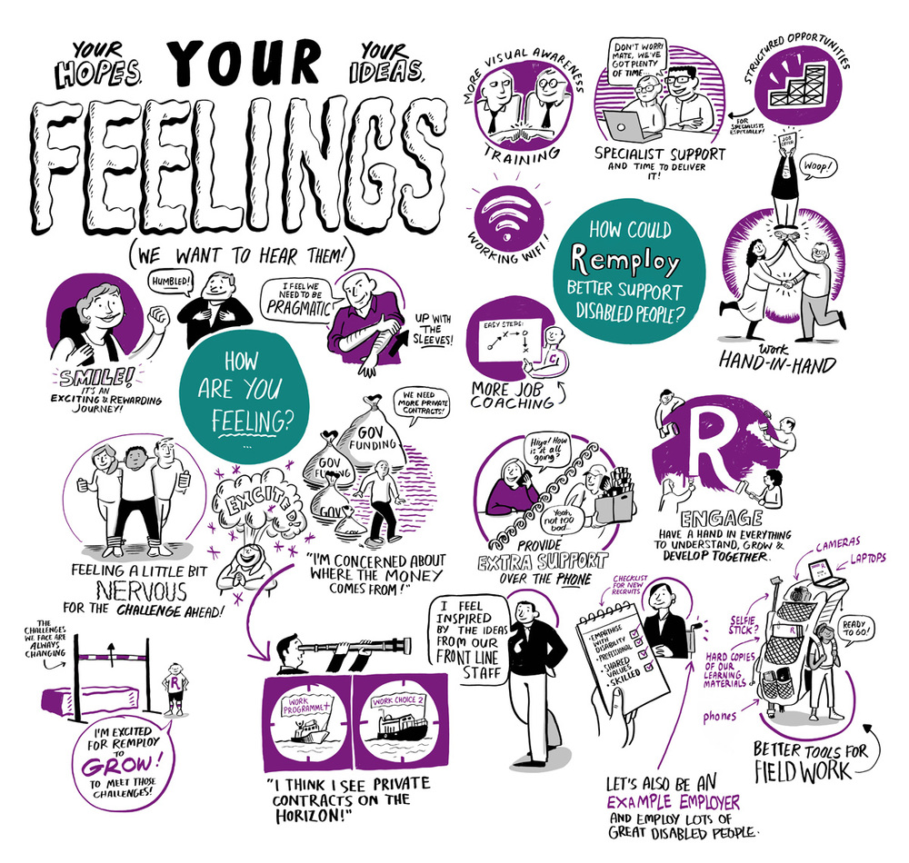 Remploy your feelings scriberia scribing graphic facilitation