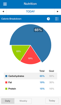 How To Use MyFitnessPal To Track Macros