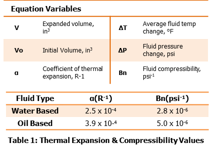 Thermal Expansion & Compressibility Values