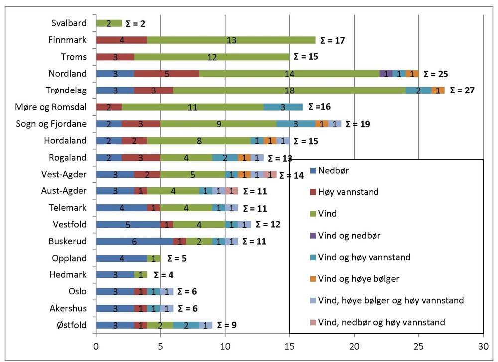 Ekstremvêrvarsel fordelt på fylke og type varsel